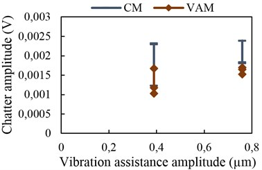 Chatter amplitude with vibration  assistance at 9 kHz