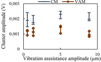 Chatter amplitude with vibration  assistance at 8 kHz