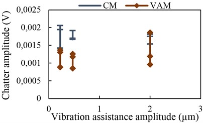 Chatter amplitude with vibration  assistance at 7 kHz
