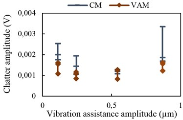 Chatter amplitude with vibration  assistance at 5 kHz