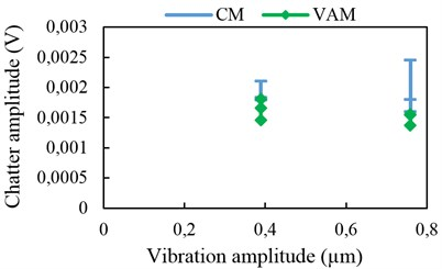 Chatter amplitude with 2-D vibration assistance at 9 kHz