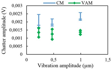Chatter amplitude with 2-D vibration assistance at 7 kHz