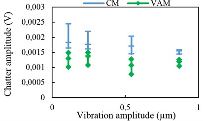 Chatter amplitude with 2-D vibration assistance at 5 kHz