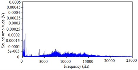 Frequency domain signal in air cutting