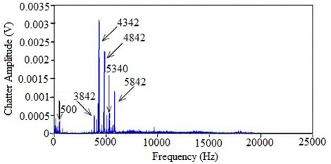 Frequency domain signal for conventional micro milling