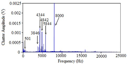Frequency domain signal in vibration assisted micro milling