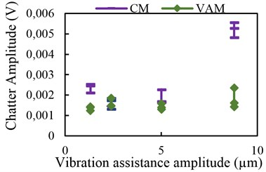 Chatter amplitude with assisted vibration  in feed direction