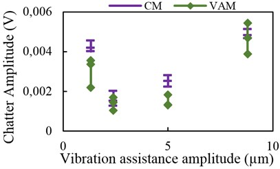 Chatter amplitude with assisted vibration  in normal direction