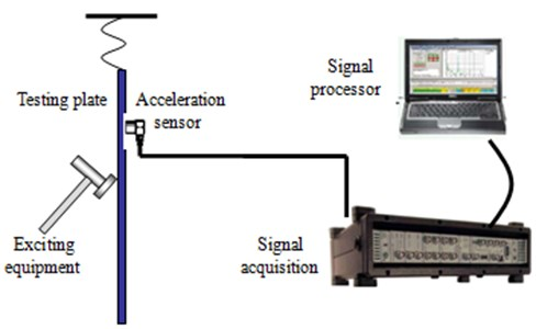 Test process of the damping loss factor for the dash panel
