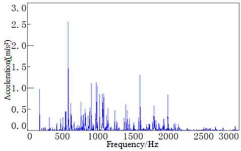 Time-frequency response curve of the dash panel