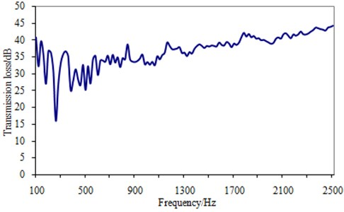 Frequency spectrum curve of transmission loss