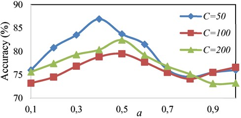 Comparison of accuracy using OAOT algorithm based on WPT feature extraction  with Shannon kernel in different (C, a)