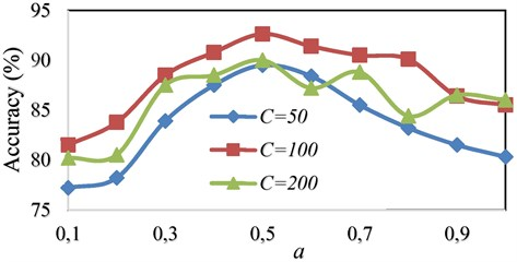 Comparison of accuracy using OAOT algorithm based on WPT feature extraction with Gaussian kernel in different (C, a)
