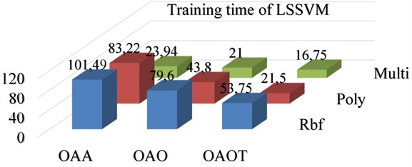 Training time and testing time for LSSVM