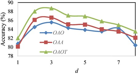 Comparison of accuracy of three algorithms based on WPT feature extraction  with different d for polynomial kernel