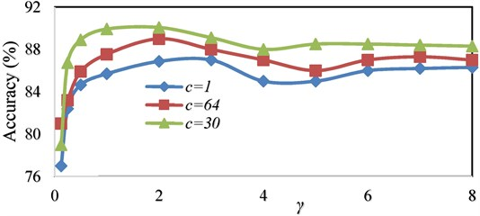 Comparison of accuracy using OAOT algorithm based on WPT feature extraction with RBF kernel in different (C, γ)