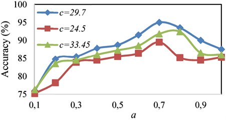 Comparison of accuracy using OAOT algorithm based on WPT feature extraction with Morlet kernel in different (c, a)