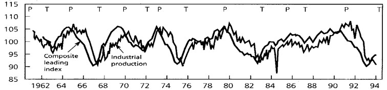 The change in OECD complex index of preliminary indicators (the composite leading index)