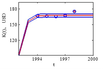 USA real market saturation assessment in 1998 and 1999 years