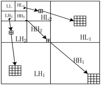 Wavelet multi-scale decomposition