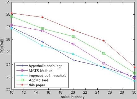 PSNR comparison of MR bio-medical image