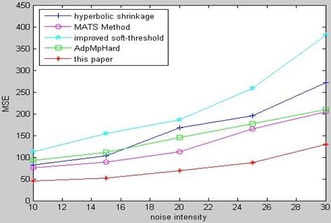 MSE comparison of MR bio-medical image