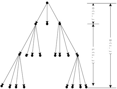 Spatial orientation tree