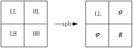 Transform from wavelet domain to spherical domain