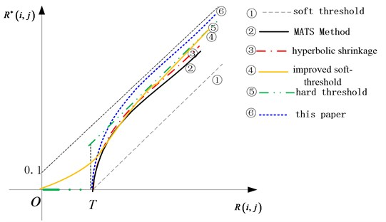 Several shrinkage threshold functions