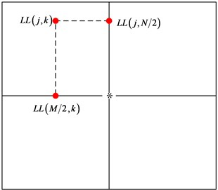 DPCM coding in low-frequency part