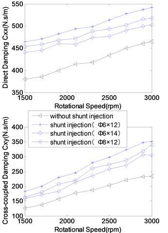 Rotordynamic coefficients versus rotating speed (Pr=7)