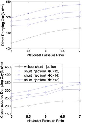 Rotordynamic coefficients versus inlet/outlet pressure (rotational speed: 3000 rpm)