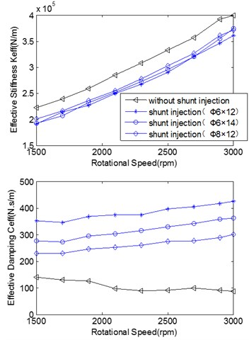 Effective rotordynamic coefficients versus rotational speed and inlet/outlet pressure