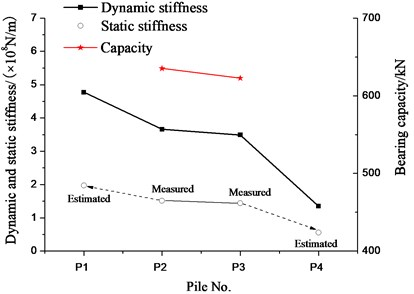 The stiffness and capacity for the test piles