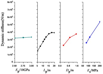 Calculated dynamic stiffness changes with different factors