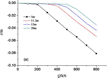 Load-settlement curves influenced