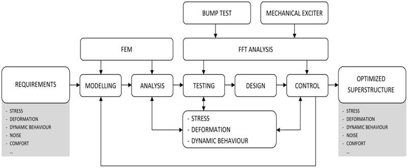 Optimisation method scheme
