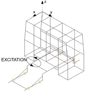 The part of results, related to continuous change of excitation frequency (* – excitation direction)