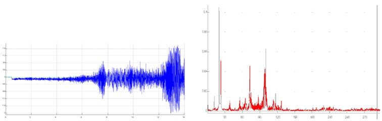 Results for the Variant 5 (Fig. 5) shown in time and frequency domain