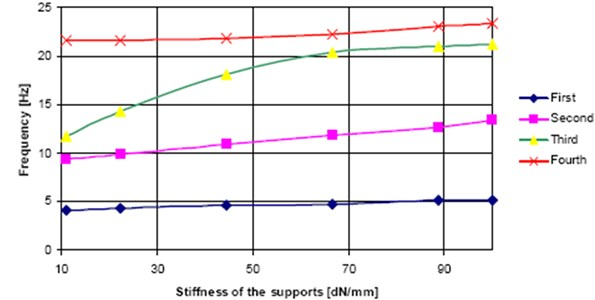 Eigen-frequencies for the complete model as a function of the support stiffness