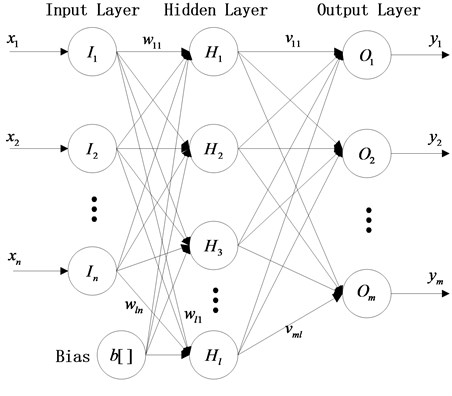 Structure of BP neural network
