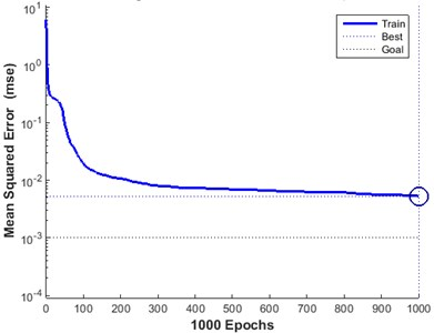 The training error curve of BP neural network.  (Best training performance is 0.0052647 at epoch 1000)