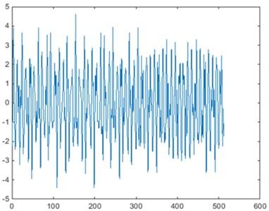 Permutation Pσ,τx of time-domain signal x (σ=125, τ=207)