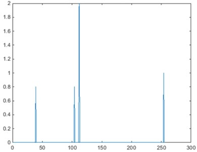 Permutation P^σ,τx of frequency-domain signal x^ (σ=125, τ=207)