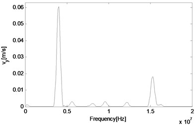 FFT of particle velocities in a nonlinear medium at different locations along the direction  of the resonant wave propagation