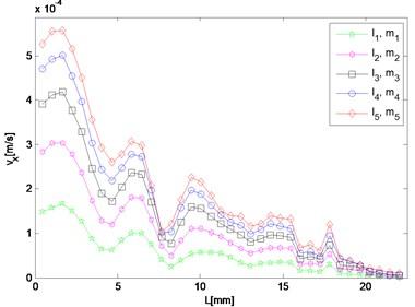 Spatial distribution of resonant and harmonic waves