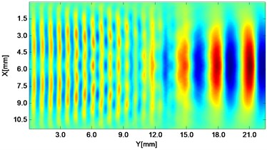 Propagating wave fronts of vy in a nonlinear medium at different times,  corresponding to original and combined responses, respectively