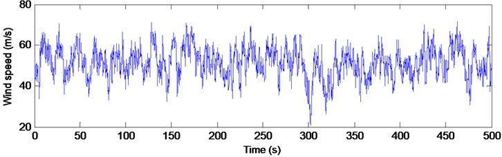 Time history of wind speed at the top of the tower, V10=40 m/s