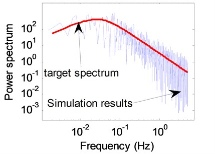 Power spectral comparison between simulated and theoretical wind samples