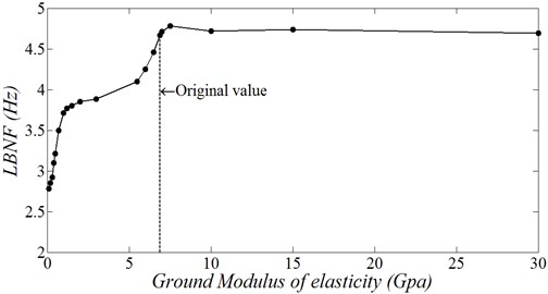 LBNF variation: a) effect of soil modulus of elasticity variation;  b) effect of left and right leg position variation